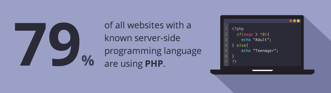 79% of the websites in the world are using PHP to implement their website core